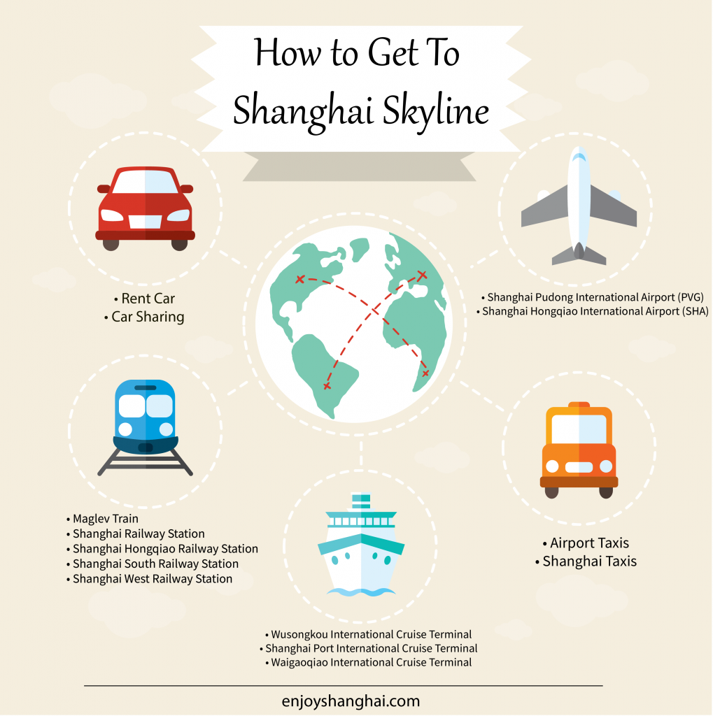 How to Get to Shanghai skyline